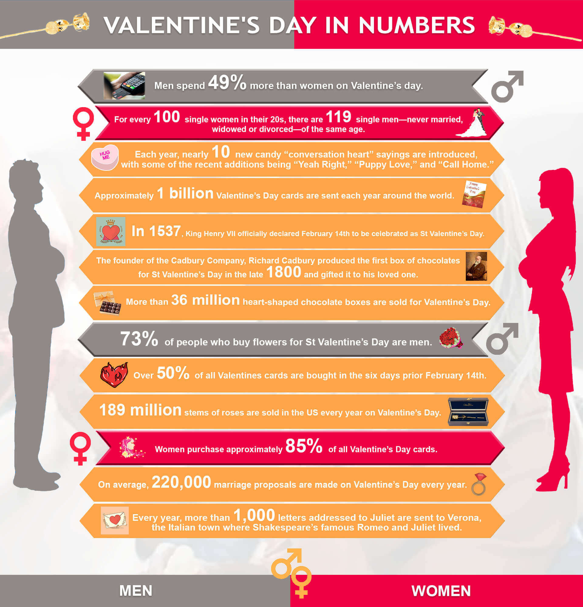 Valentine day in numbers